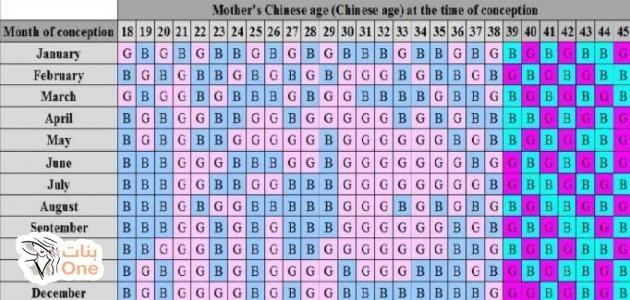 الجدول الصيني الصحيح 2021 لمعرفة جنس المولود بنات One